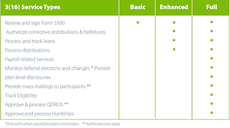 Fiduciary Service Types